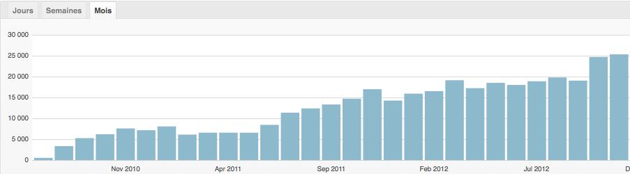 Statistiques du nombre de pages vues par mois sur Voix d'Exils de juillet 2010 à novembre 2012.
